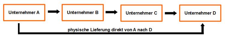 das reihengeschft zwei unternehmer schlieen ber ein und denselben gegenstand jeweils ein umsatzgeschft ab - Reihengeschaft Beispiele
